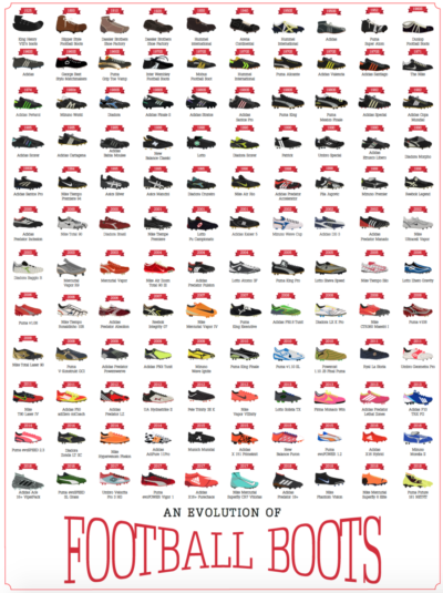 This poster charting the evolution of football boots (15th century – 2018)